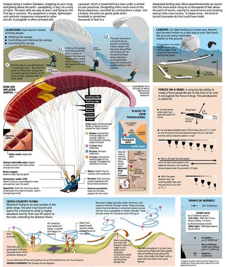 what-is-paragliding